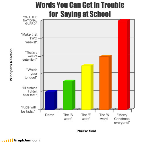 Words that can get you in trouble