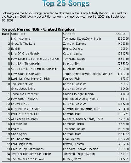 Religious songs list