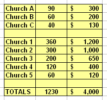 Benevolent Cash Offering From Eight Churches