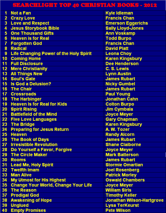 Searchlight 2012 Chart