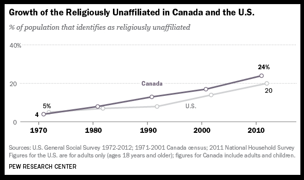Pew Research - Canada - 2