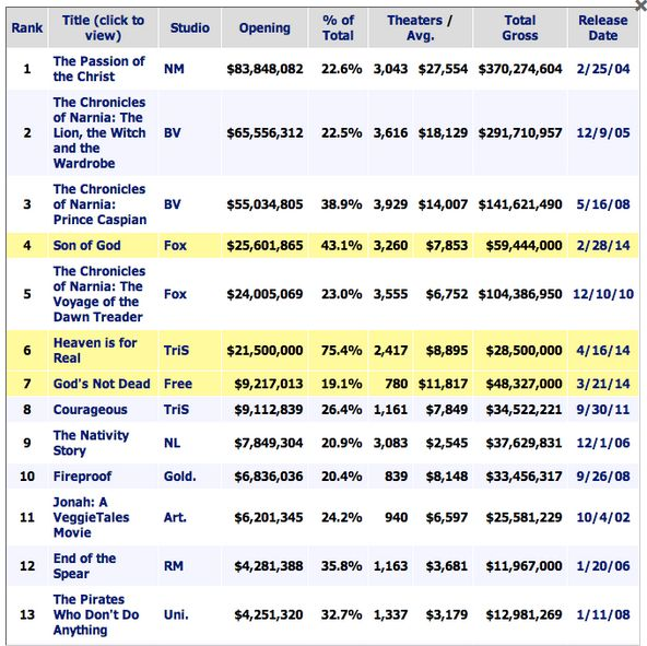 Opening Week Gross Movies Classified as Christian