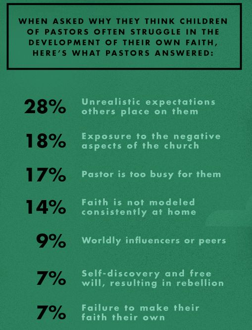 Barna Research - Prodigal Pastors' Kids - from infographic