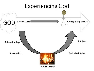 Experiencing God Seven Realities