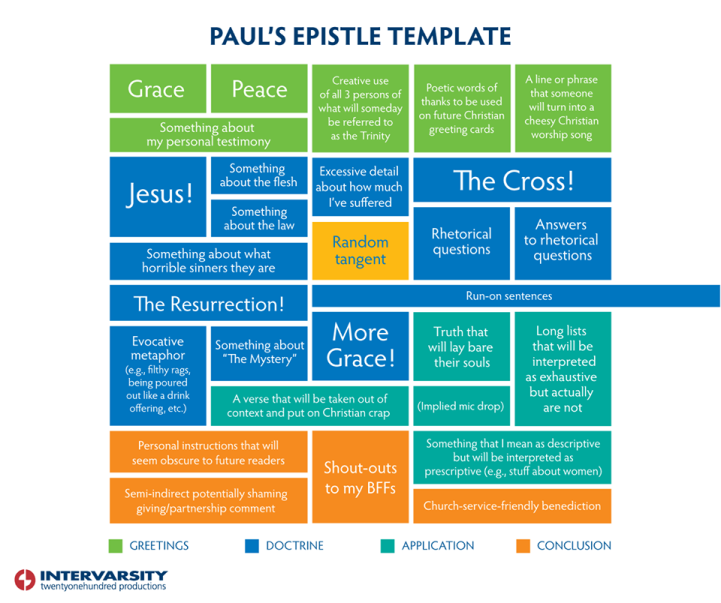 Paul's Epistle Template