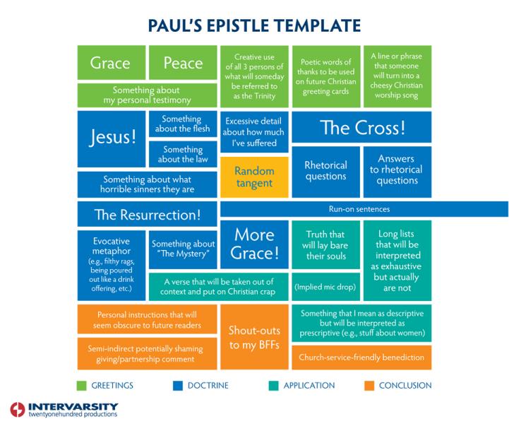Paul's Epistle Template