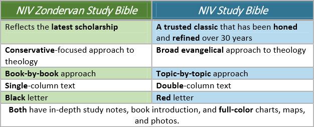 NIV Study Bibles compared