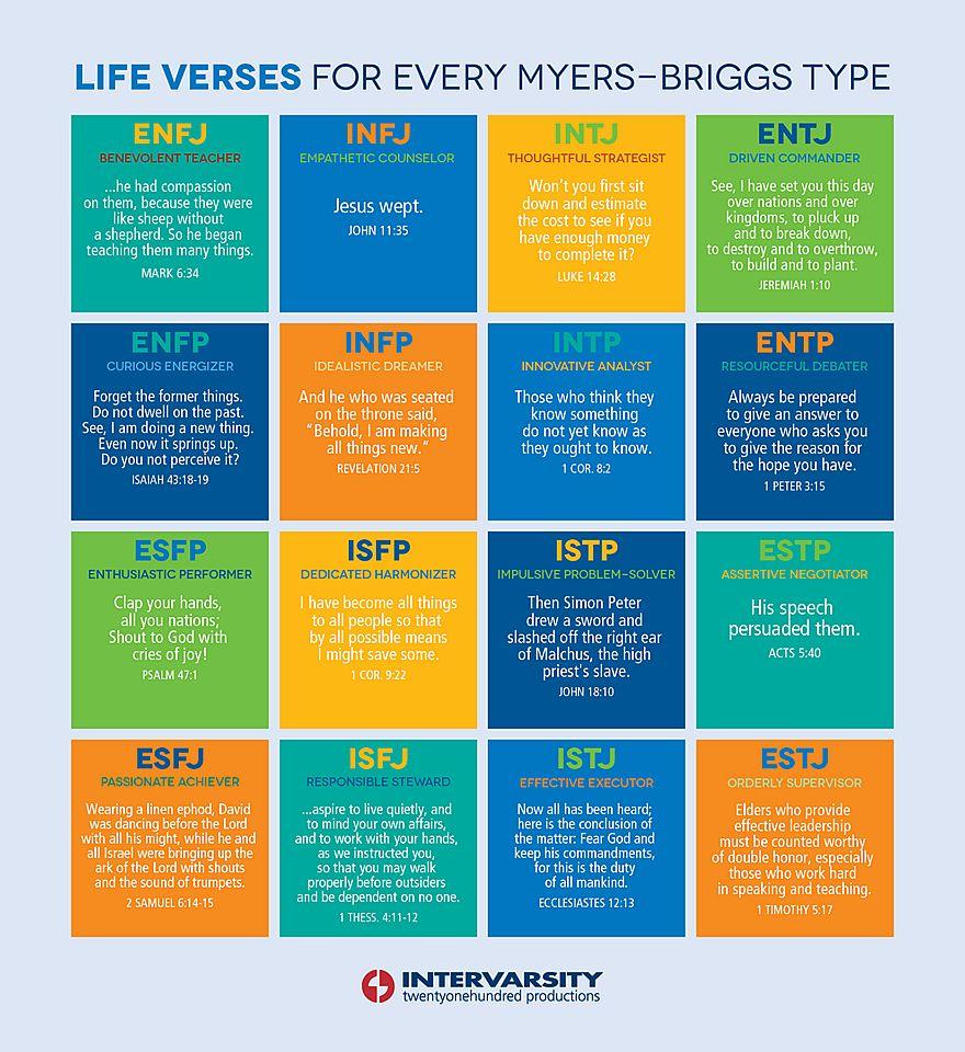 Myers-Briggs Life Verses