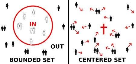 Christians as centered set vs bounded set_thumb[5]