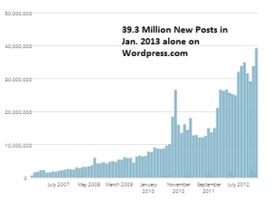 Growth of Blogging