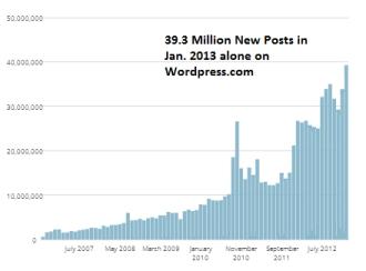 Growth of Blogging