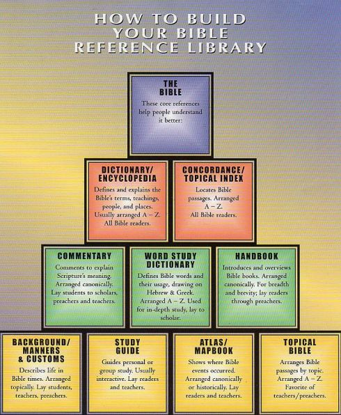 bible-reference-library