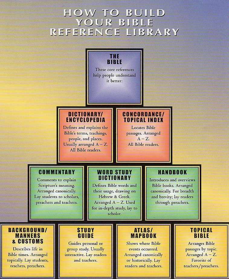 Bible Study Reference