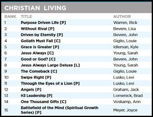 Charts: All-Time Christian Bestsellers | Thinking Out Loud